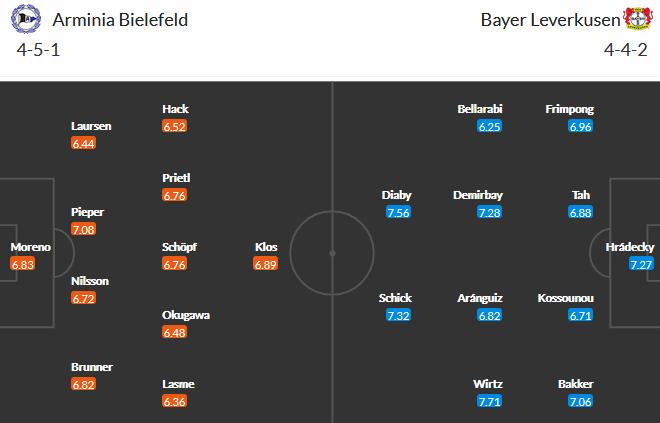Bielefeld vs Leverkusen